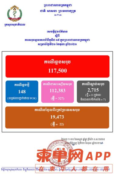 柬埔寨新增148例确诊